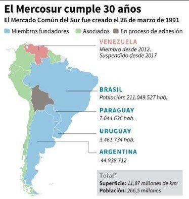 A 30 años de su creación, ¿Cuál es el valor actual del Mercosur?