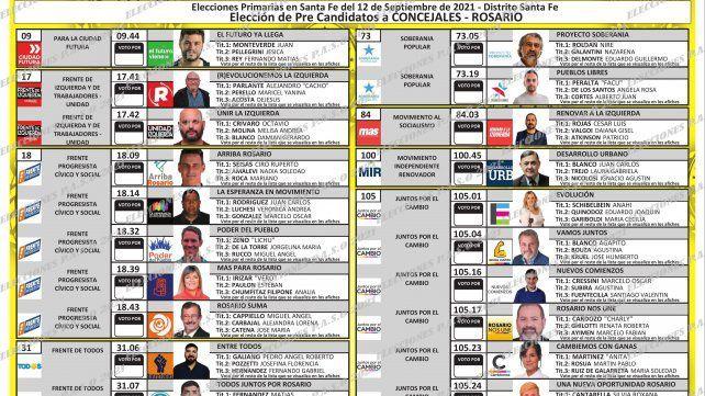 Las 55 listas que competirán en las Paso en Rosario