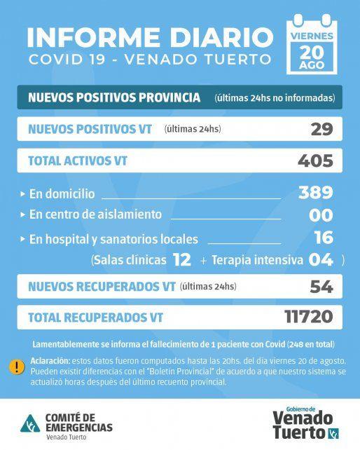 Los datos oficiales de ayer publicados por la municipalidad dan cuenta de 1 fallecimiento, 29 nuevos casos y 54 recuperados de Covid.