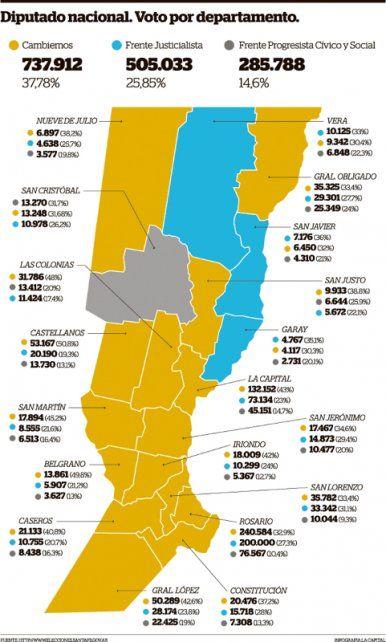 El macrismo ganó 15 de los 19 distritos