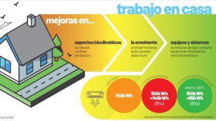 El consumo de energía de la oficina a tu casa y cómo disminuir sus costos.