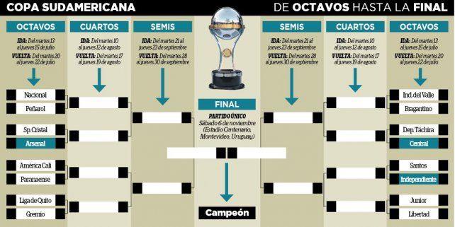 Central viajará a Venezuela y definirá en Rosario.