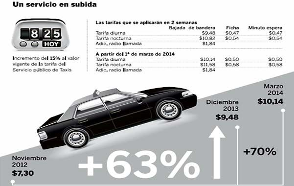 El Concejo aprobará hoy una suba del 22 por ciento en la tarifa de taxis