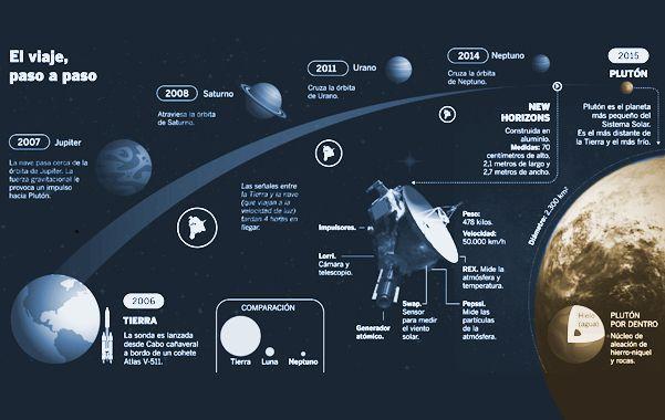 Tras un viaje de nueve años, la sonda Horizons sobrevoló el planeta Plutón
