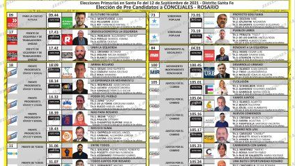 El escrutinio definitivo oficializó las listas que competirán en noviembre por llegar al Concejo
