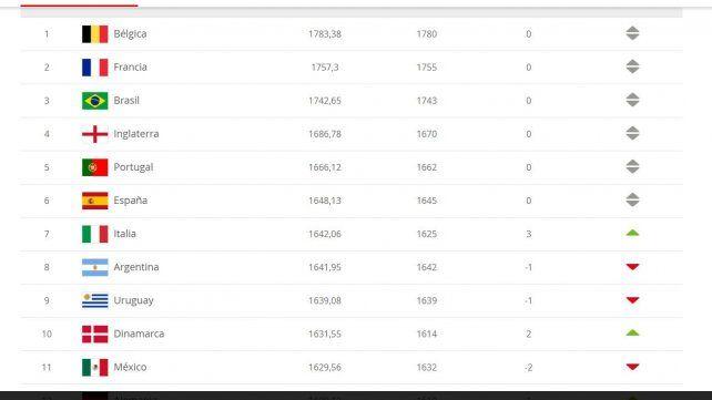 Argentina cayó al octavo puesto entre las selecciones del mundo en el ranking Fifa