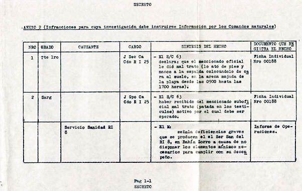 Revelador. Un registro de la denuncia de un soldado que sufrió abusos por parte de un suboficial.