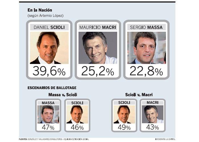 Massa sube en las encuestas.